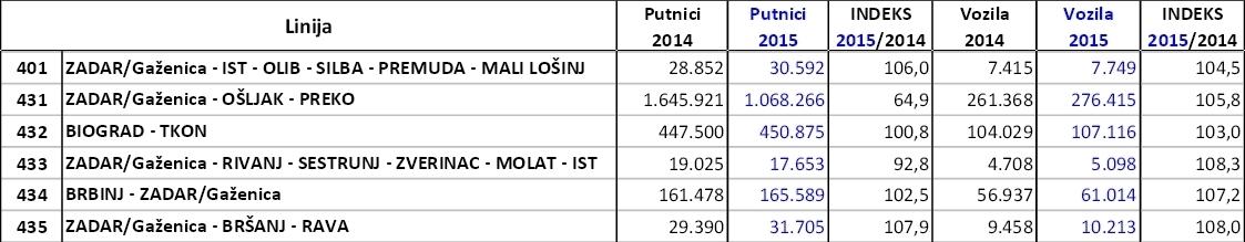 Broj putnika trajektne linije 2015.